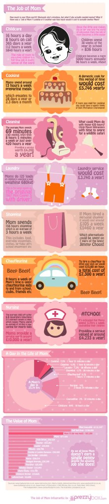the-job-of-mom-infographic